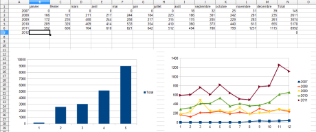 Stats du blog par année (2007-2011)