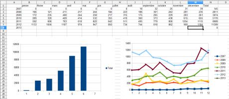 Stats du blog par année (2007-2012)