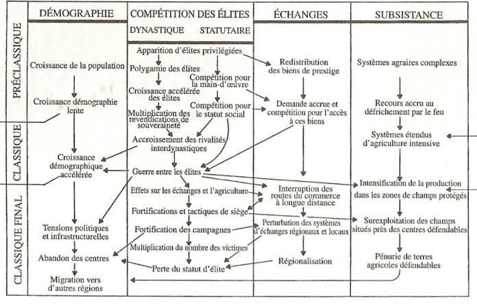 La civilisation maya (Figure 10.10 créée par Arthur Demarest)